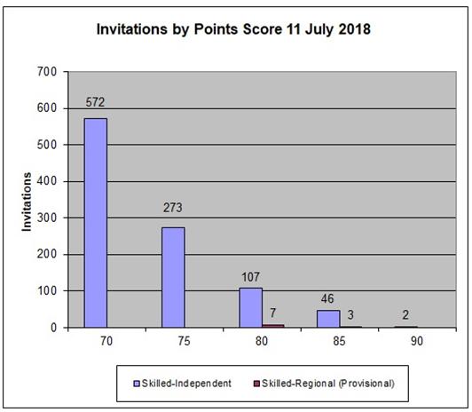 澳洲技术移民7.11EOI数据:非热门专业获邀数量大增!